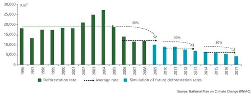 Deforestation Rates Graph images