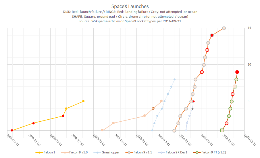 SpaceX_launches_timeline.png