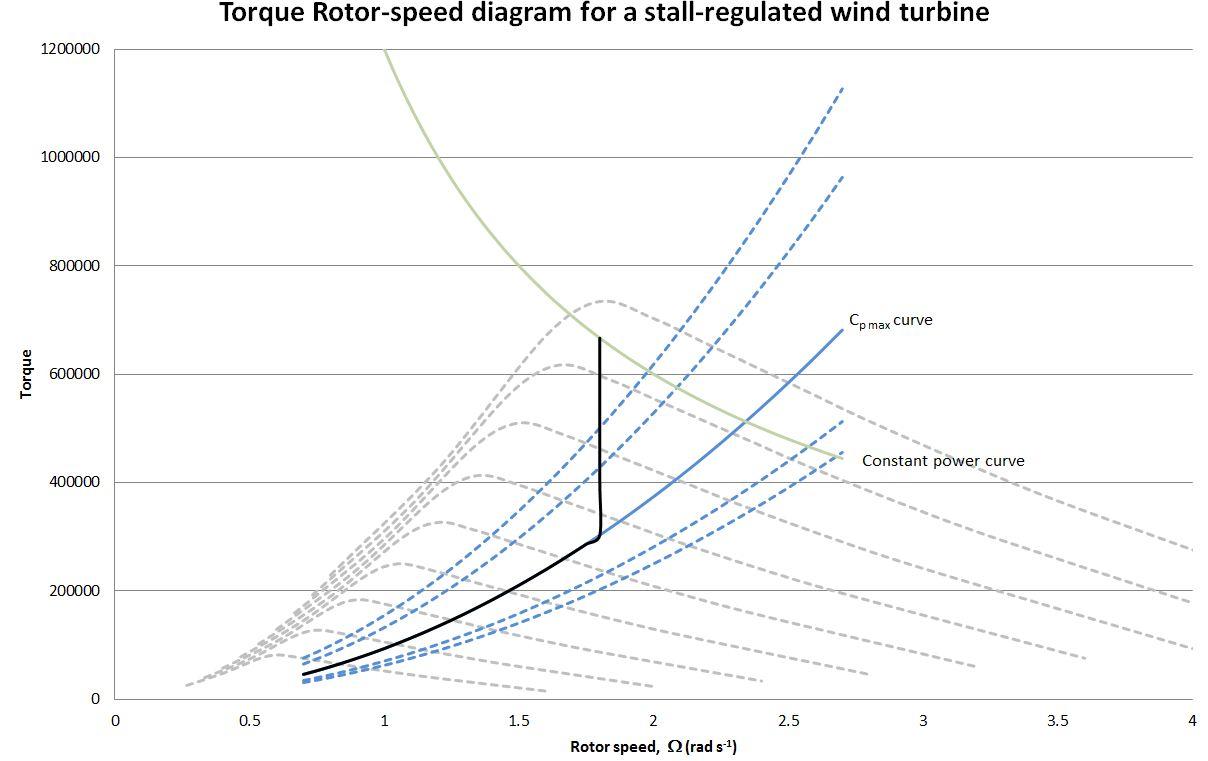 file stall regulated variable speed wind turbine trs2 jpg