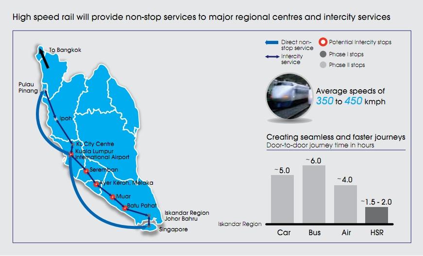 Kuala Lumpur–Singapore high-speed rail - Wikipedia