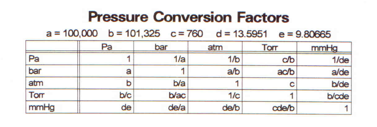 Pressure Unit Conversion Chart