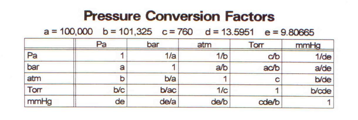 file pressure conversion exact png wikipedia. Black Bedroom Furniture Sets. Home Design Ideas