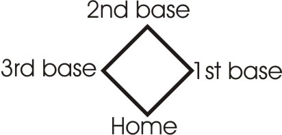 The diagram of the diamond printed in each cell of the scoresheet, labeled here to show which corner represents which base.
