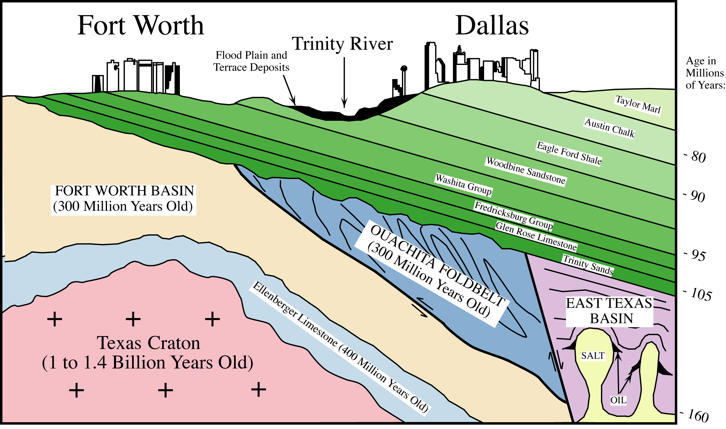 geology of the dallas–fort worth metroplex  wikipedia - schematic ew section showing the geology beneath the dfw metroplex