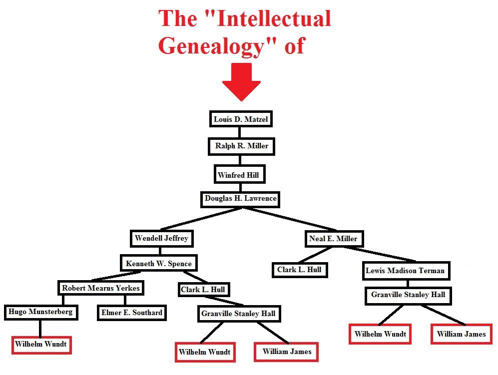 T Charts Template: Louis Matzel7s Intellectual Genealogy chart.jpg - Wikipedia,Chart