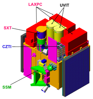 Technical Facts of ASTROSAT Space Observatory mission by ISRO