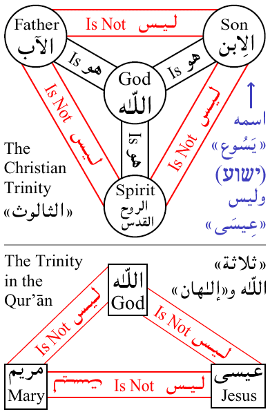 Image result for christian trinity picture