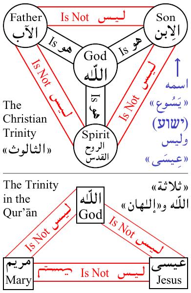 Christian-Trinity-vs-Quran.png