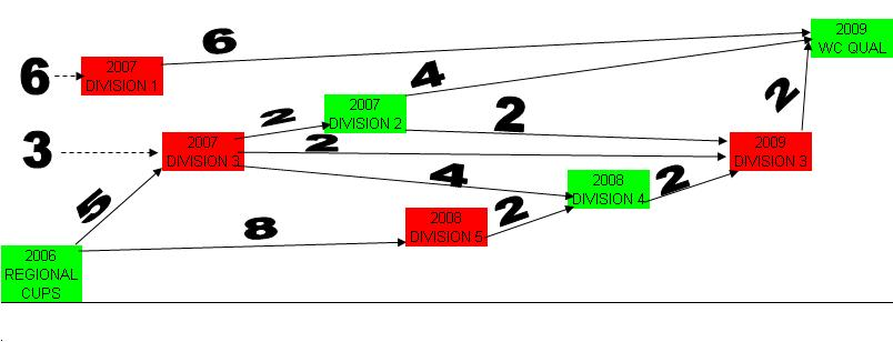The above diagram shows the chronological order and structure of the divisions within the World Cricket League. From left to right the chronology of the divisions is indicated; from top to bottom the hierarchy within the competition. The arrows indicate the number of teams promoted and relegated between leagues
