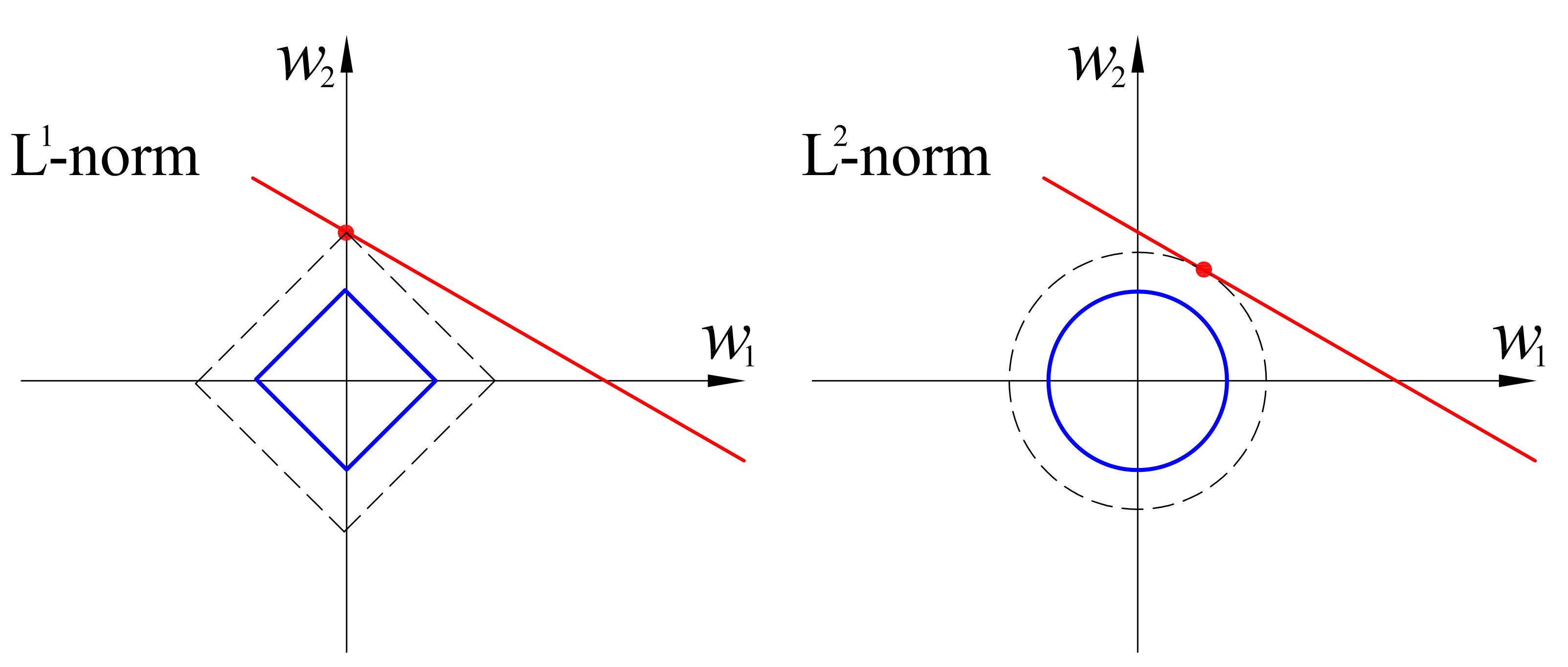 File:L1 and L2 balls.jpg - Wikipedia