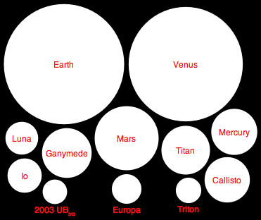What Are the Rocky Planets - Pics about space