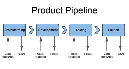 https://upload.wikimedia.org/wikipedia/en/f/fd/Product_Pipeline.jpg