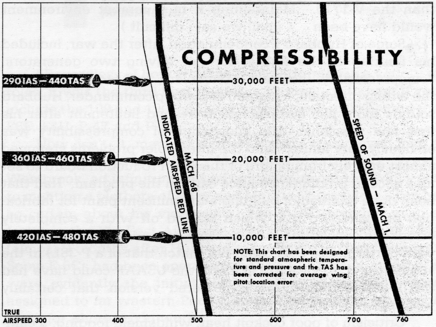p 38 pilot training manual compressibility chart shows speed limit vs altitude