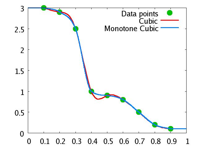 MonotCubInt.png