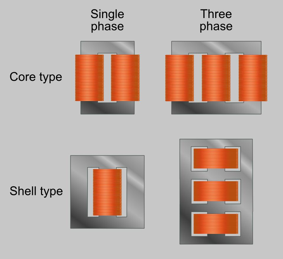 Three Phase Transformer Open Delta Wiring Diagram Shell Type Construction