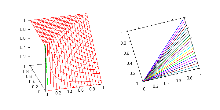 Goguen implication. The function is discontinuous at the point x = y = 0.