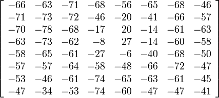 \left[ \begin{array}{rrrrrrrr}  -66 & -63 & -71 & -68 & -56 & -65 & -68 & -46 \\  -71 & -73 & -72 & -46 & -20 & -41 & -66 & -57 \\  -70 & -78 & -68 & -17 &  20 & -14 & -61 & -63 \\  -63 & -73 & -62 &  -8 &  27 & -14 & -60 & -58 \\  -58 & -65 & -61 & -27 &  -6 & -40 & -68 & -50 \\  -57 & -57 & -64 & -58 & -48 & -66 & -72 & -47 \\  -53 & -46 & -61 & -74 & -65 & -63 & -61 & -45 \\  -47 & -34 & -53 & -74 & -60 & -47 & -47 & -41 \end{array} \right]