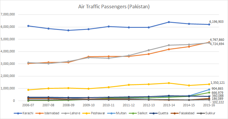 Air Traffic Passengers Pakistan.png