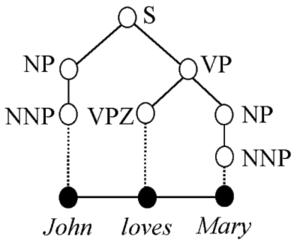 Treebank - Example phrase structure tree for John loves Mary