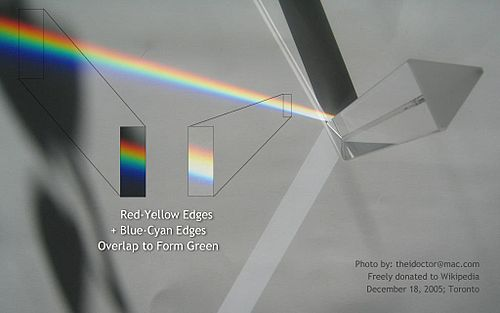 Reddish-yellow edges overlap blue-cyan edges to form green. Goethe-Prism-FigI.jpg
