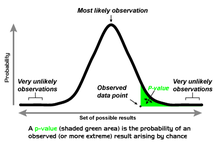 A one-tailed test, showing the p-value as the size of one tail.
