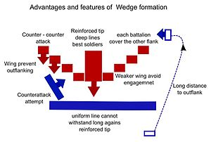 Flying wedge - Tactical principles of the Flying Wedge.