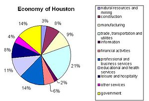 "Data from city-data.com  ""Houston: Econom..."