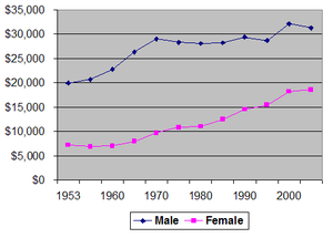 Median income for male and female workers from...