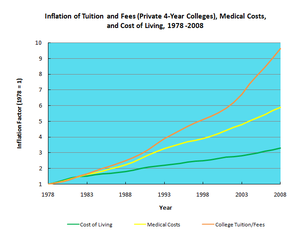 """College tuition in the United States -  alt=""""Excess inflation of college tuition illustrated"""""""