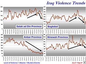 Iraq Violence Trends