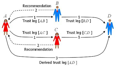 Simple trust network