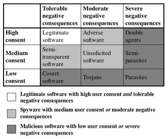 Privacy-invasive software - Boldt