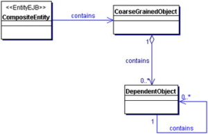 Composite entity pattern - Composite entity pattern class diagram