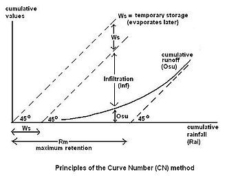 Hydrology (agriculture) - Surface runoff in the Curve Number method