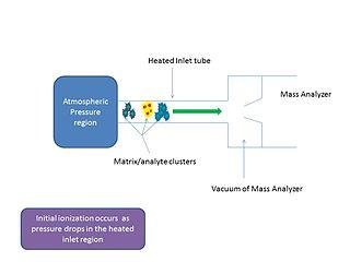 Matrix-assisted ionization