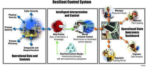 Resilient control systems - Wikipedia