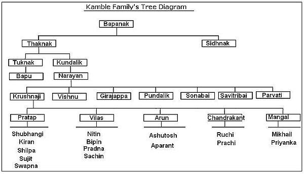 Arun krushnaji kamble wikipedia kamble family tree diagram 2g ccuart Choice Image