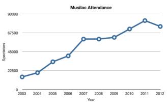 Musilac Music Festival - Musilac Attendance