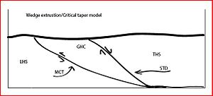 South Tibetan Detachment - Figure 2: Wedge extrusion model.