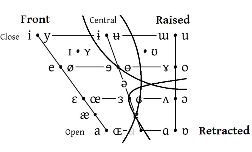 Esling vowel chart