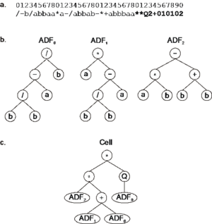 Gene expression programming - Expression of a unicellular system with three ADFs. a) The chromosome composed of three conventional genes and one homeotic gene (shown in bold). b) The ADFs encoded by each conventional gene. c) The main program or cell.