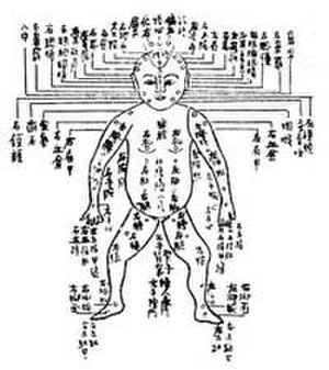 Collected Cases of Injustice Rectified - Image: Xi Yuan Ji Lu Diagram