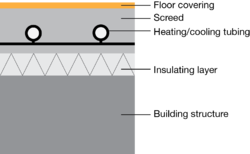 Section Diagram Of A Radiant Embedded Surface System Iso 11855 Type