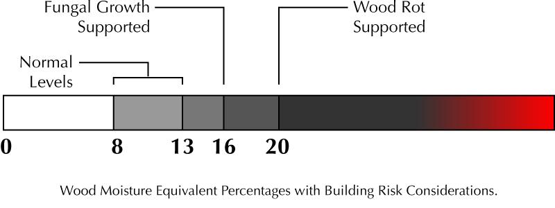 Moisture graph