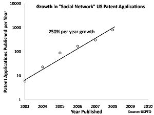 Growth in Social Network Patent Applications