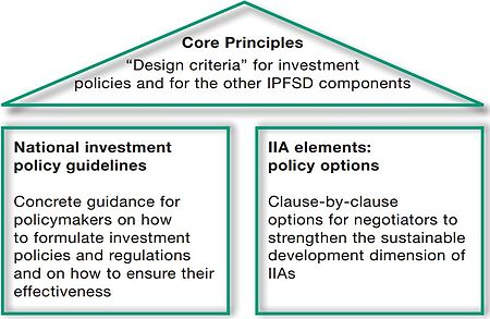 Investment Policy Framework For Sustainable Development Wikipedia