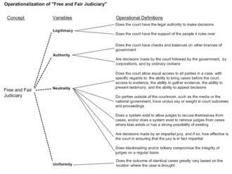 Fuzzy concept - An operationalization diagram, one method of clarifing fuzzy concepts.
