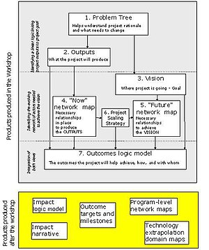 Participatory impact pathways analysis - Overview of the PIPA process.