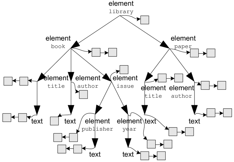 xml tree illustration