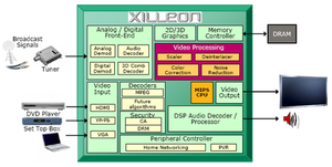 Xilleon - Xilleon chip internal layout